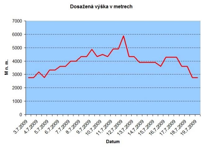 2009_graf_vyska